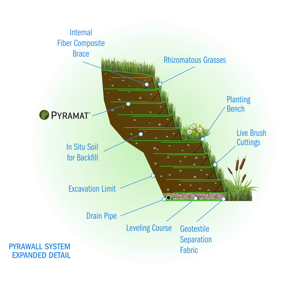 Pyrawall 174 Engineered Wrap Faced Vegetated Solution